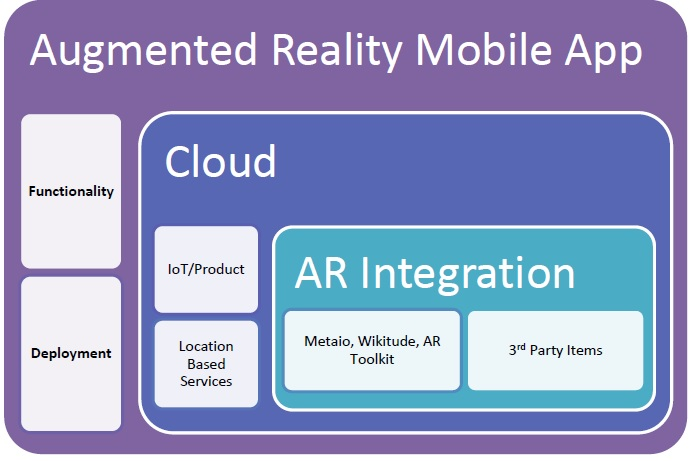 how to develop augmented reality apps